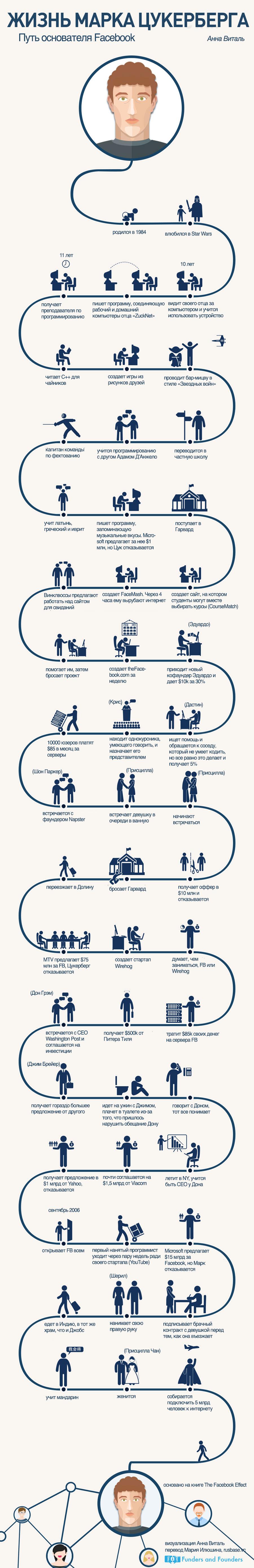 Жизнь Марка Цукерберга - инфографика